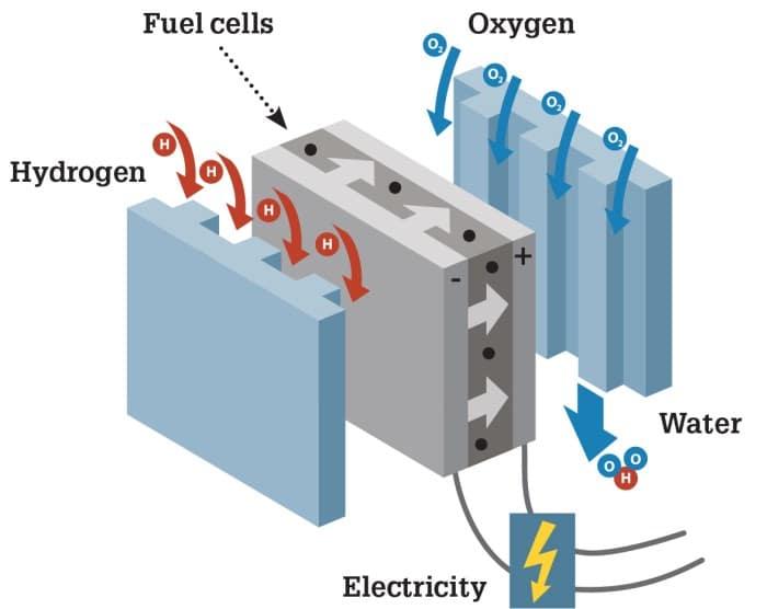 Princip fungovania palivovych clankov na vodik